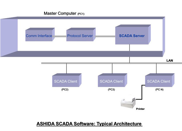 Scada software architecture