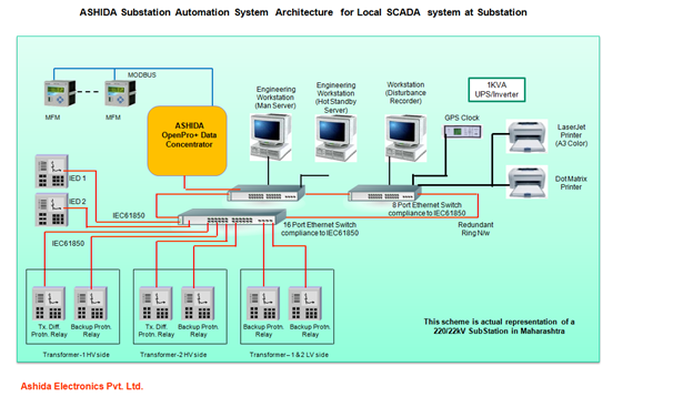 Local SCADA- Local SubStation Monitoring & Control Systems |